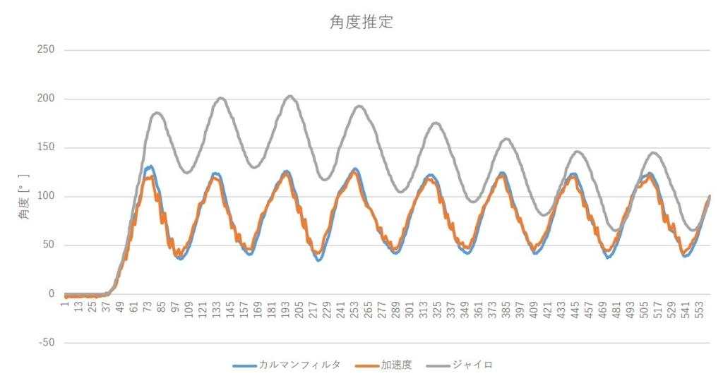 カルマンフィルタで角度推定 (加速度センサ+ジャイロセンサ)