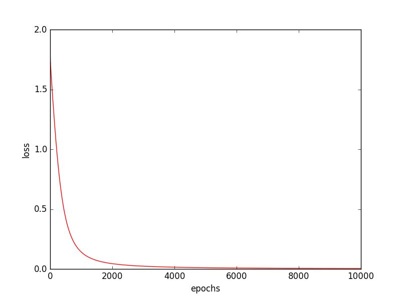 Pythonでグラフを作成