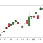 Yahoo Financeから株価を取得してローソク足チャートを表示する